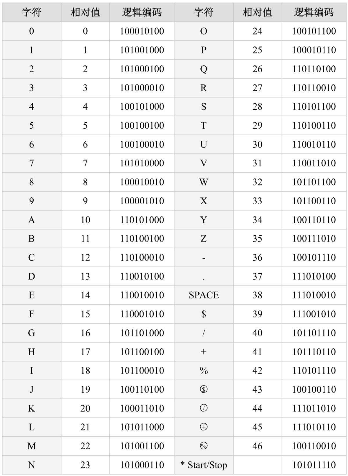 Code 93条码字元表