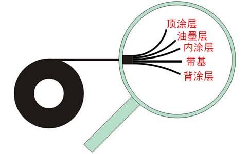 条码打印机碳带的组成结构