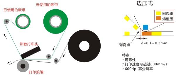 悬压式碳带工作原理示意图